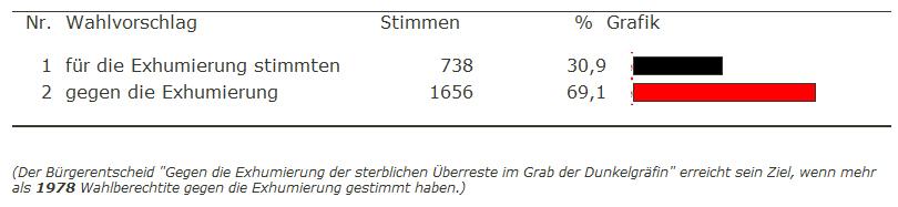 Das Ergebnis auf der Hildburghausener Homepage / Screenshot. Copyright © Thüringer Landesamt für Statistik, Erfurt 2006,